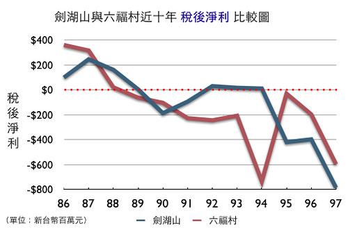 劍湖山與六福村近十年稅後淨利比較圖