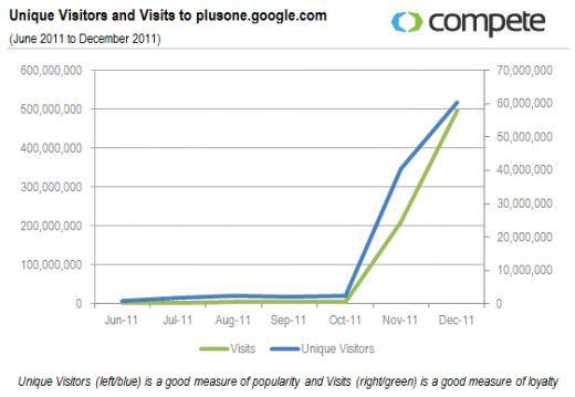 UVs-and-Visits-to-plusone.google.com_-2-520x359
