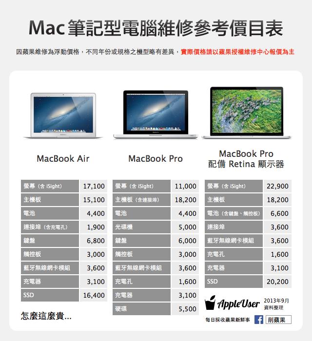 Mac 維修價目表