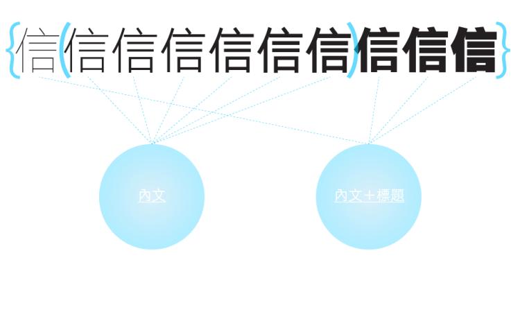 justfont 信黑體的字重示意圖,說明內文以及標題可使用的字重範圍(圖片引用自 justfont)